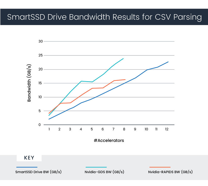 SmartSSD Drive Bandwidth Results for CSV Parsing