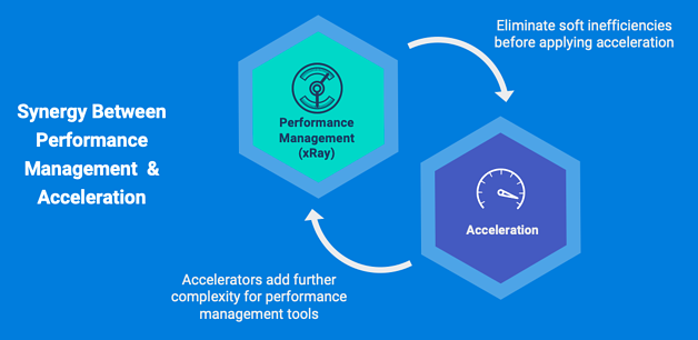 Synergy Between Performance Management Acceleration Picture
